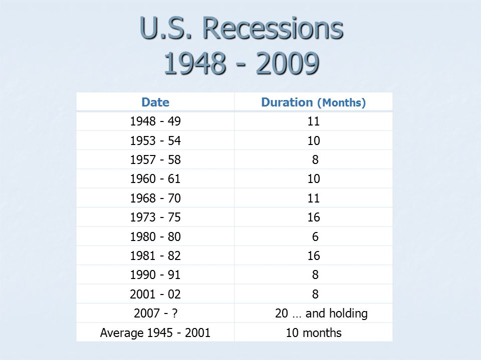 U.S. Recessions 1948 - 2009 Date Duration (Months) 1948 - 49 11