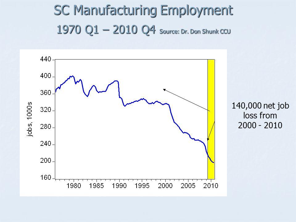SC Manufacturing Employment 1970 Q1 – 2010 Q4 Source: Dr. Don Shunk CCU