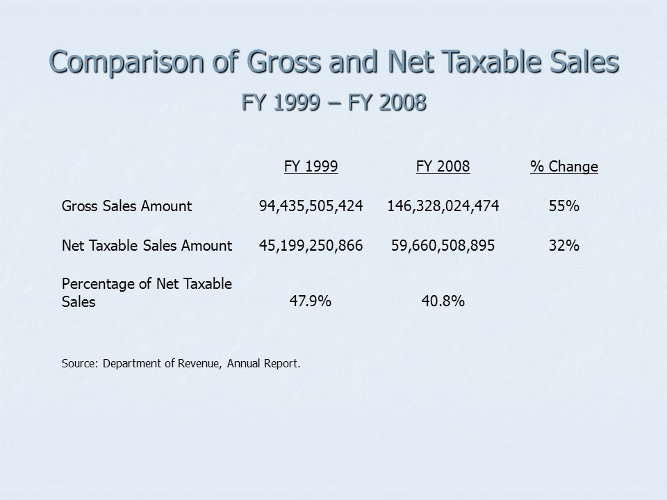 Comparison of Gross and Net Taxable Sales