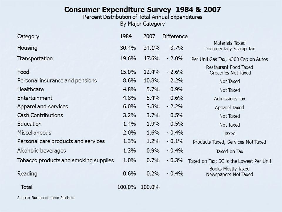 Consumer Expenditure Survey 1984 & 2007