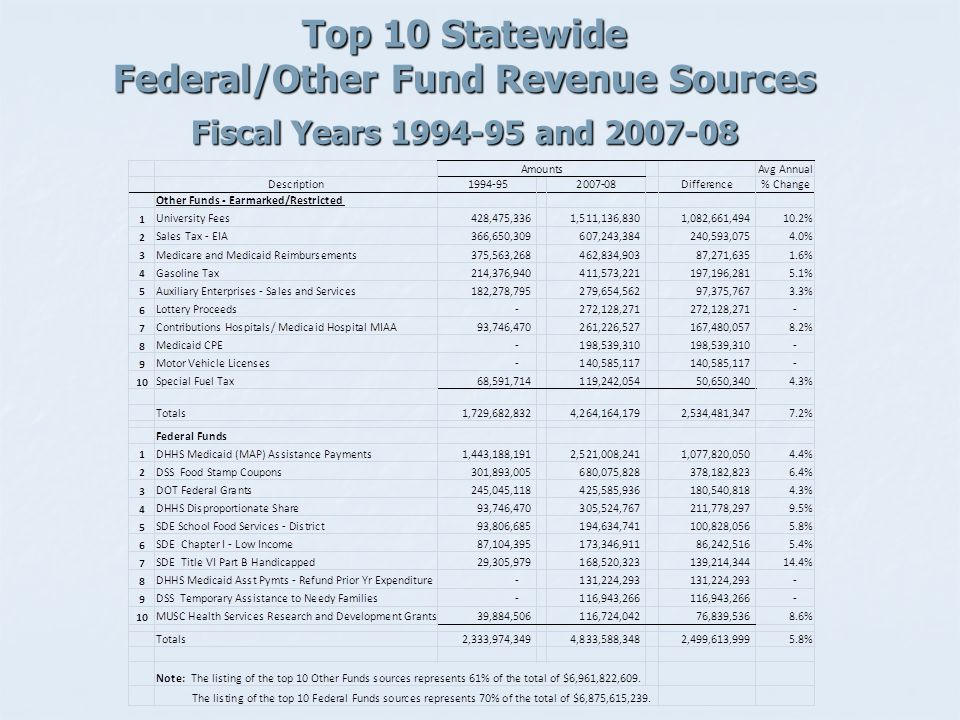 Top 10 Statewide Federal/Other Fund Revenue Sources Fiscal Years 1994-95 and 2007-08