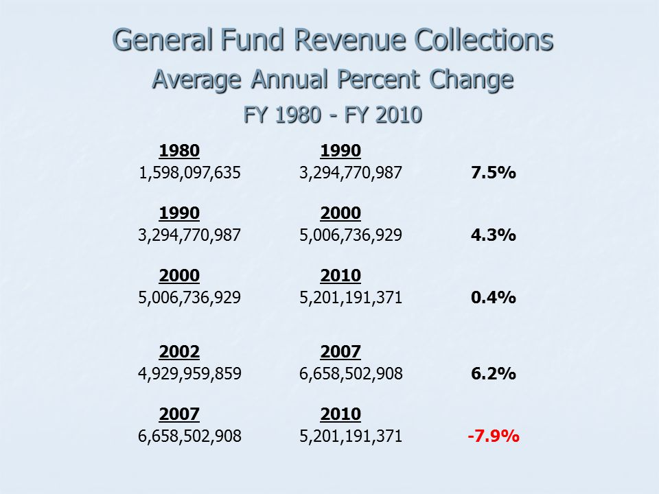 General Fund Revenue Collections