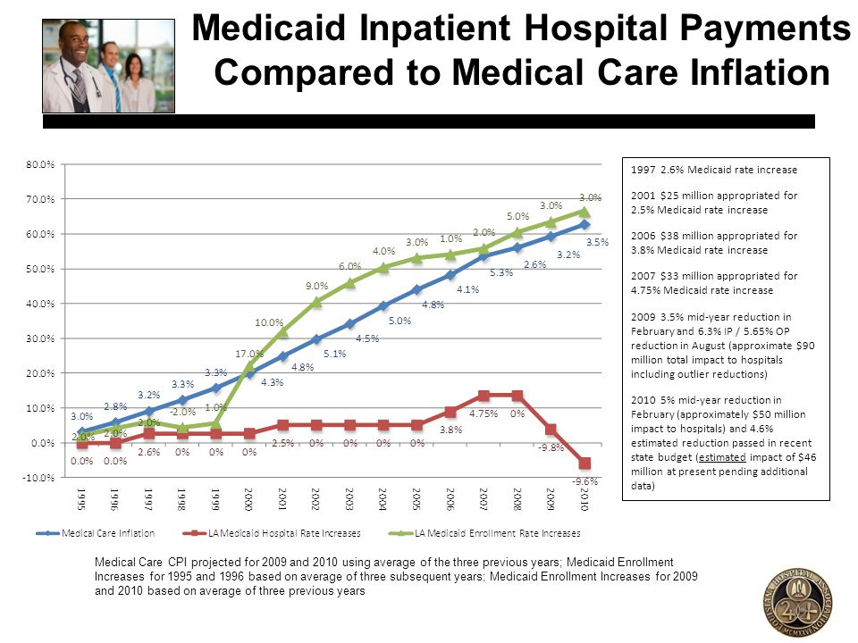 Medicaid Inpatient Hospital Payments Compared to Medical Care Inflation