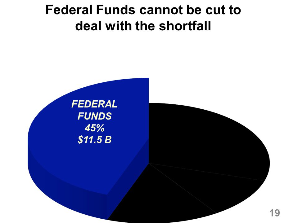 Federal Funds cannot be cut to