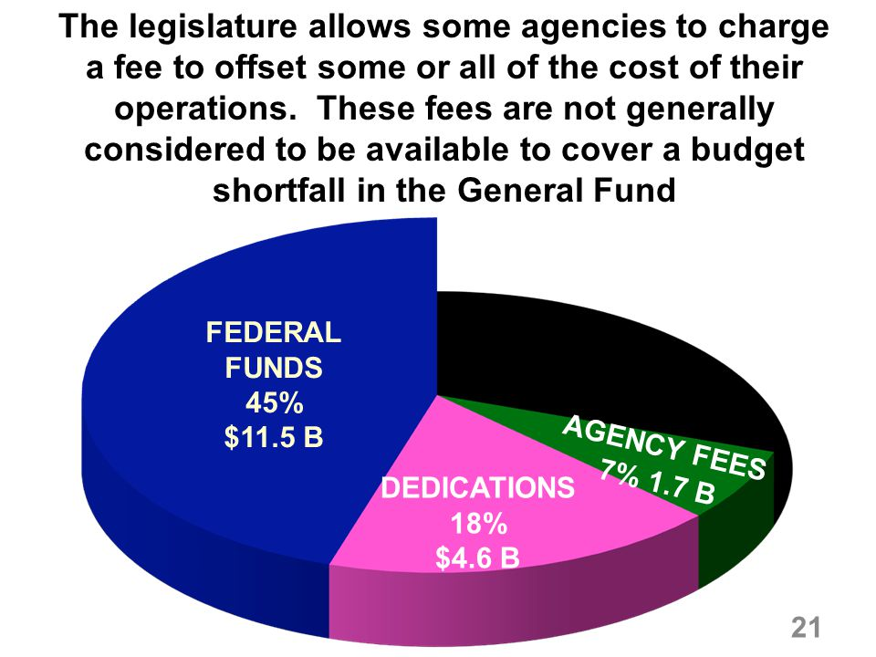 The legislature allows some agencies to charge a fee to offset some or all of the cost of their operations. These fees are not generally considered to be available to cover a budget shortfall in the General Fund