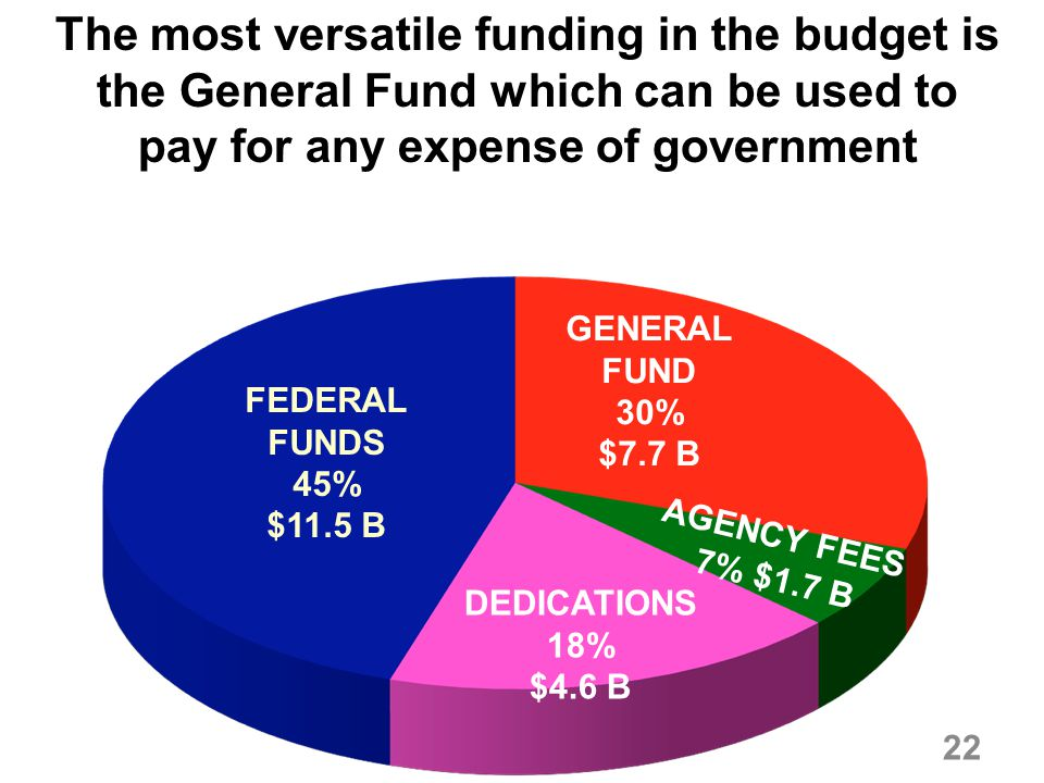 The most versatile funding in the budget is the General Fund which can be used to pay for any expense of government