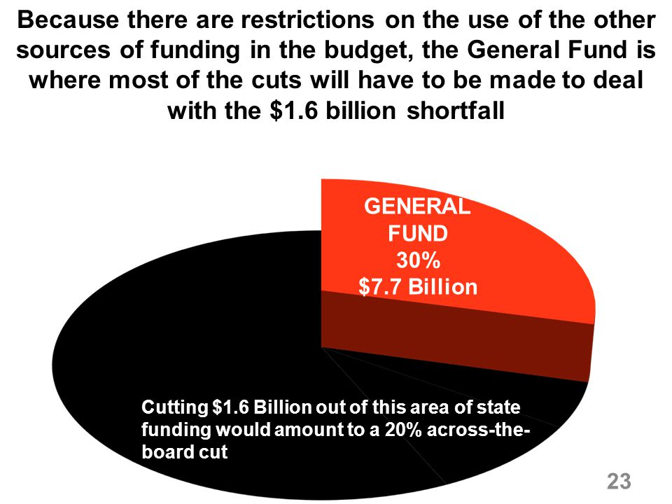 Because there are restrictions on the use of the other sources of funding in the budget, the General Fund is where most of the cuts will have to be made to deal with the $1.6 billion shortfall