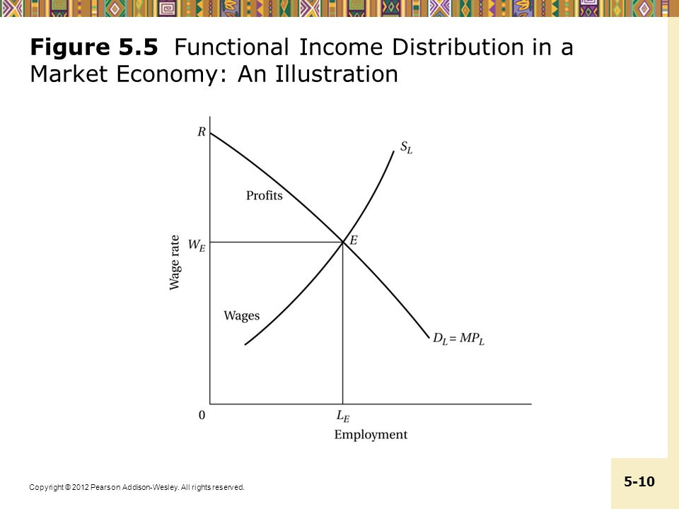 Figure 5.5 Functional Income Distribution in a Market Economy: An Illustration