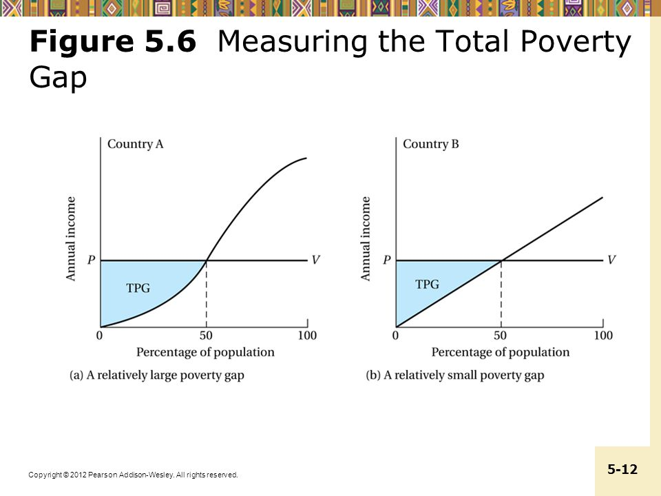 Figure 5.6 Measuring the Total Poverty Gap