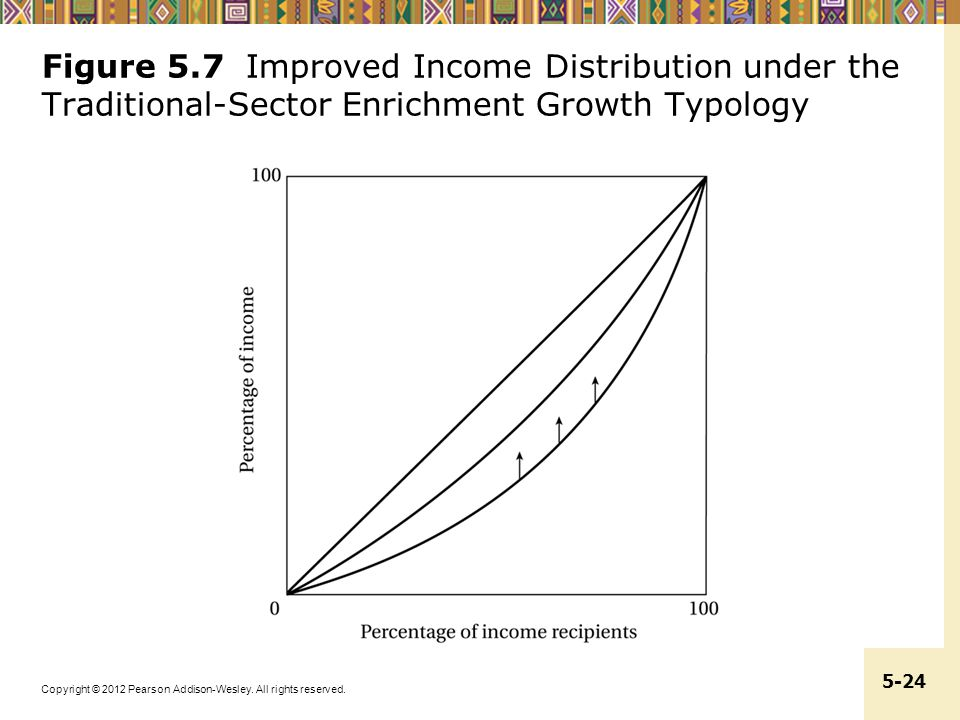 Figure 5.7 Improved Income Distribution under the Traditional-Sector Enrichment Growth Typology