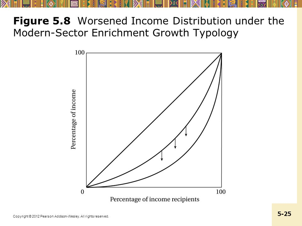 Figure 5.8 Worsened Income Distribution under the Modern-Sector Enrichment Growth Typology