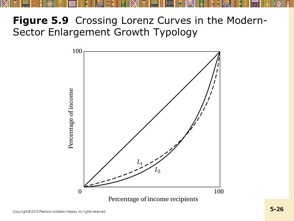 Figure 5.9 Crossing Lorenz Curves in the Modern-Sector Enlargement Growth Typology