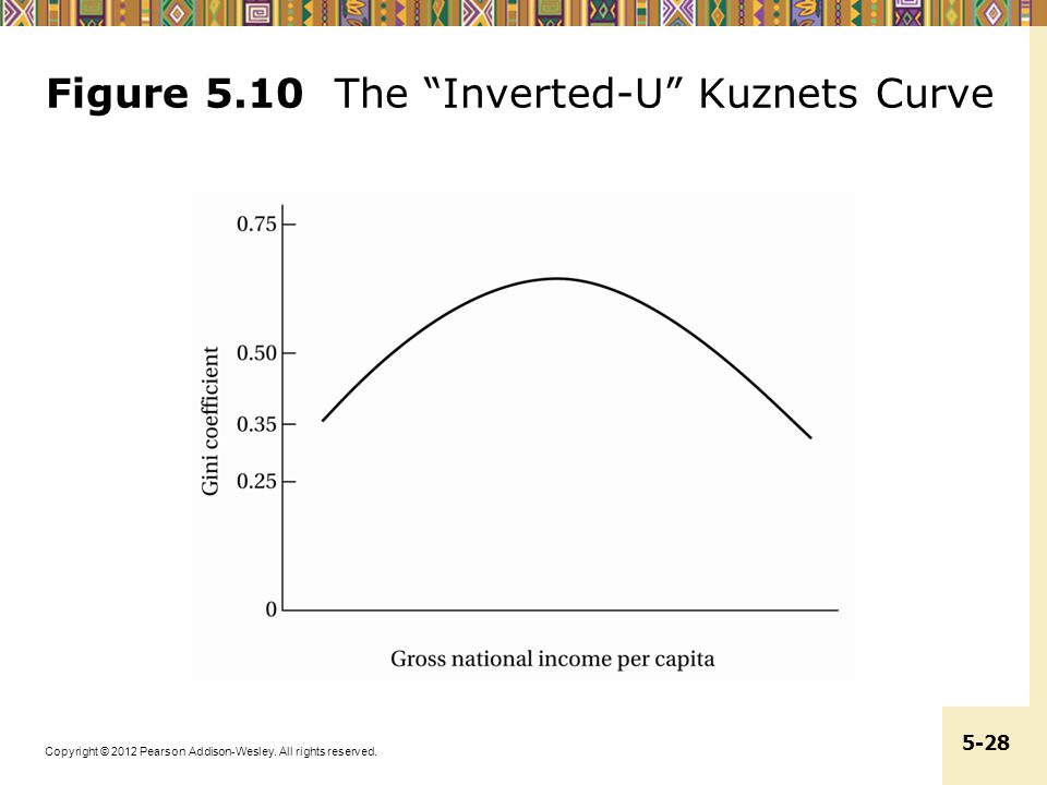 Figure 5.10 The Inverted-U Kuznets Curve