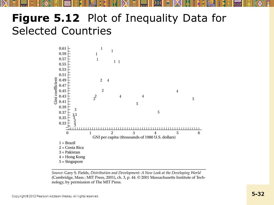 Figure 5.12 Plot of Inequality Data for Selected Countries