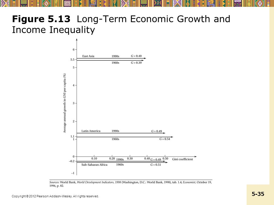 Figure 5.13 Long-Term Economic Growth and Income Inequality