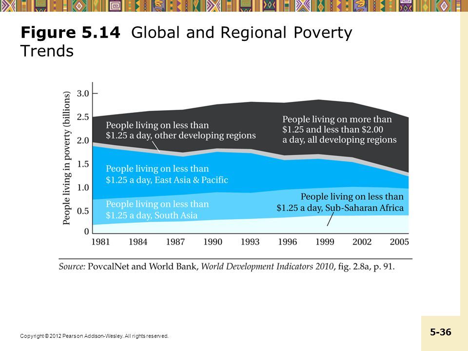 Figure 5.14 Global and Regional Poverty Trends