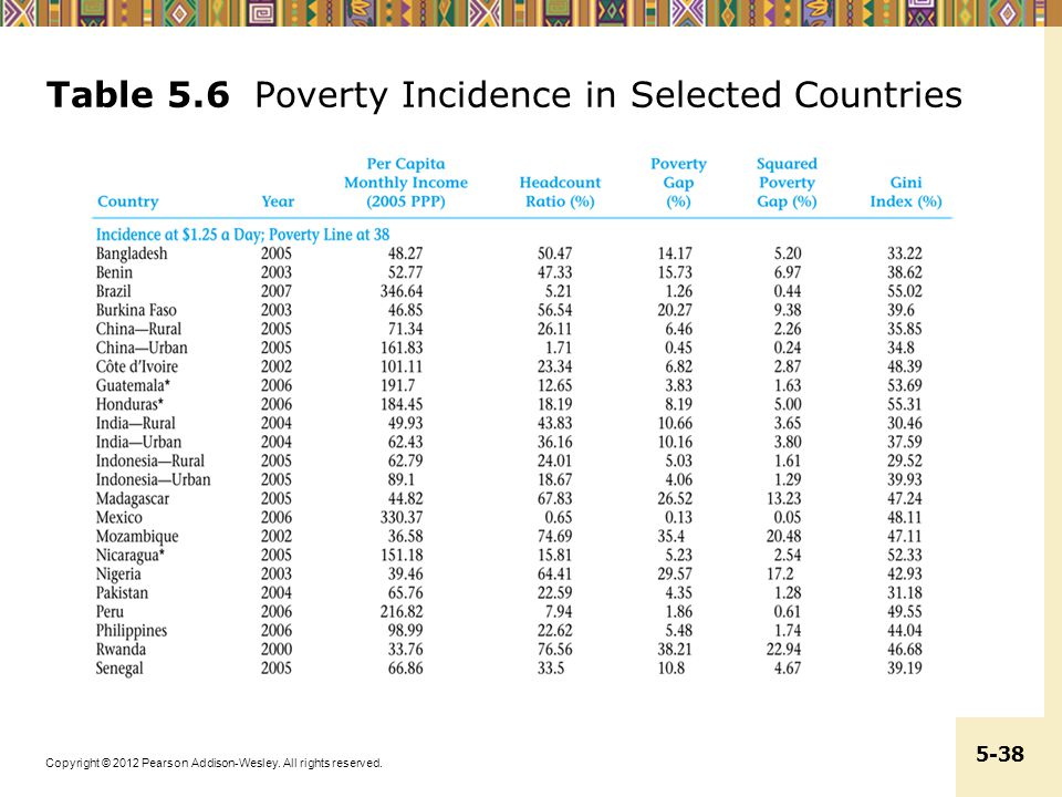 Table 5.6 Poverty Incidence in Selected Countries