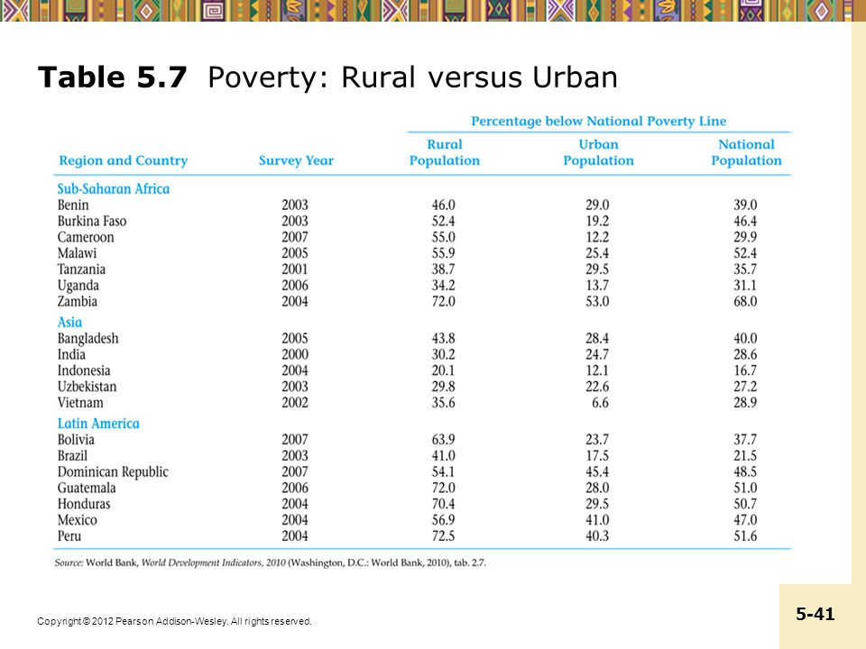 Table 5.7 Poverty: Rural versus Urban