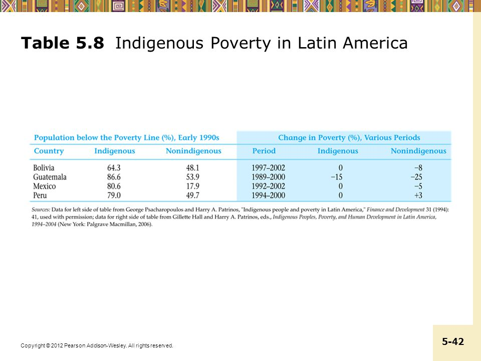 Table 5.8 Indigenous Poverty in Latin America