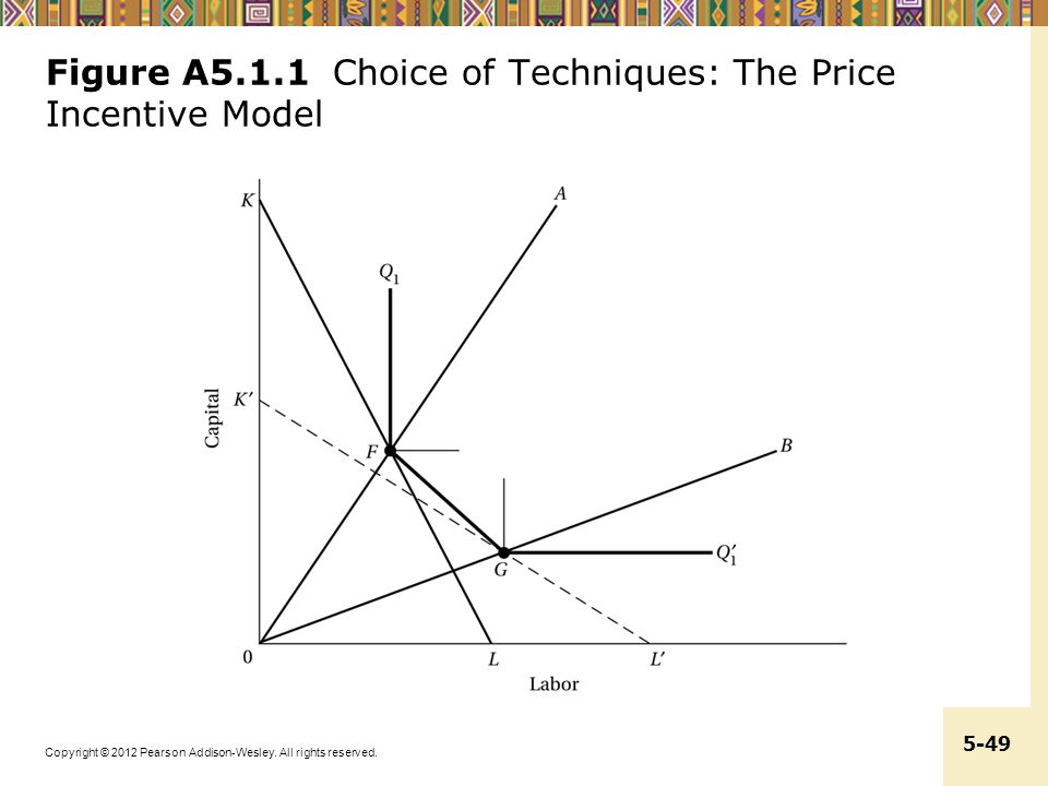 Figure A5.1.1 Choice of Techniques: The Price Incentive Model