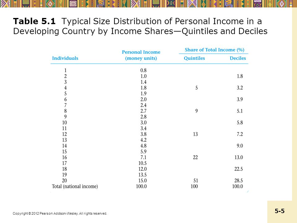 Table 5.1 Typical Size Distribution of Personal Income in a Developing Country by Income Shares—Quintiles and Deciles