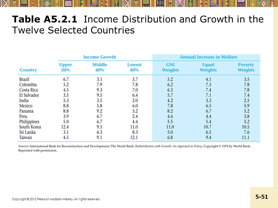 Table A5.2.1 Income Distribution and Growth in the Twelve Selected Countries