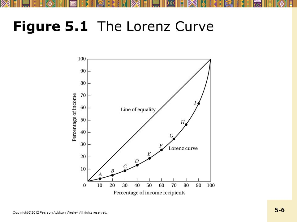Figure 5.1 The Lorenz Curve