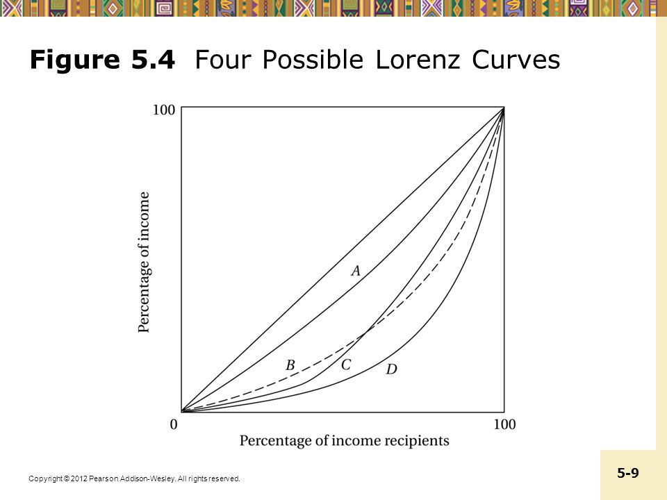 Figure 5.4 Four Possible Lorenz Curves