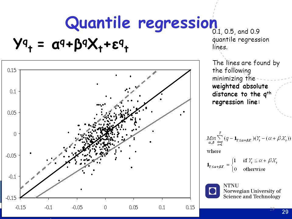 Quantile regression Yqt = αq+βqXt+εqt