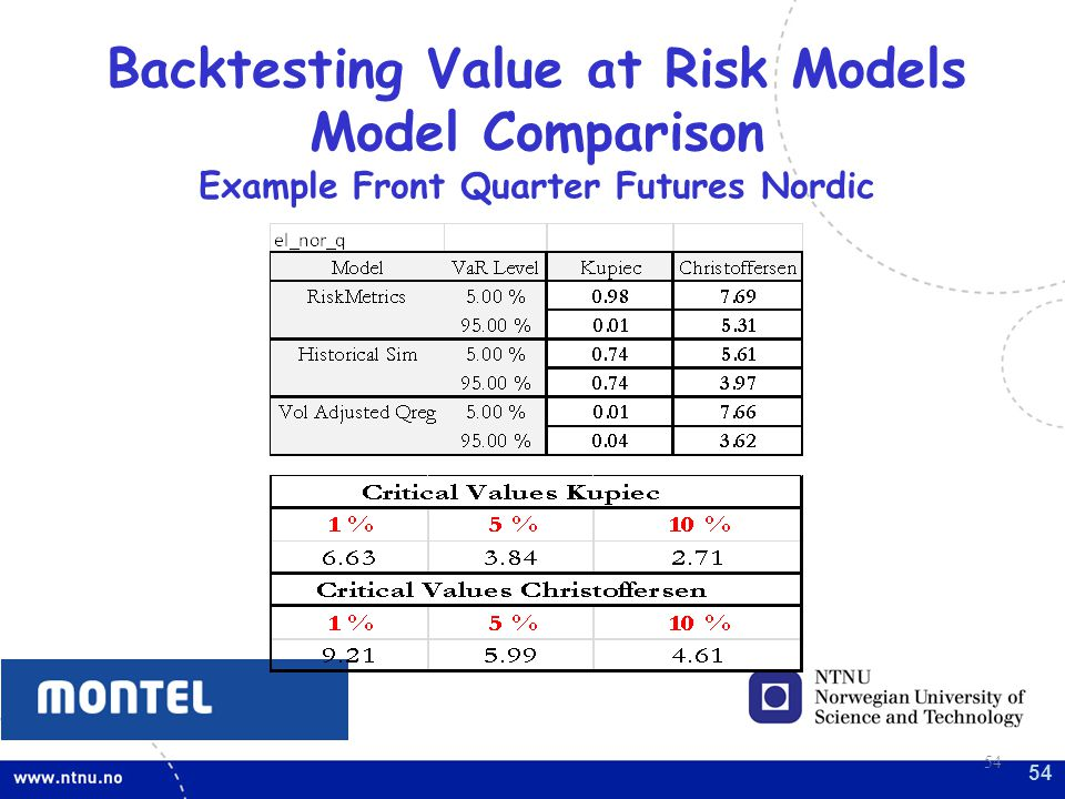 Backtesting Value at Risk Models Example Front Quarter Futures Nordic