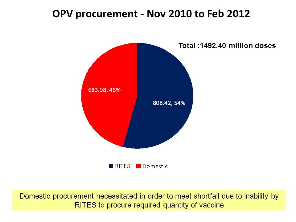 OPV procurement - Nov 2010 to Feb 2012
