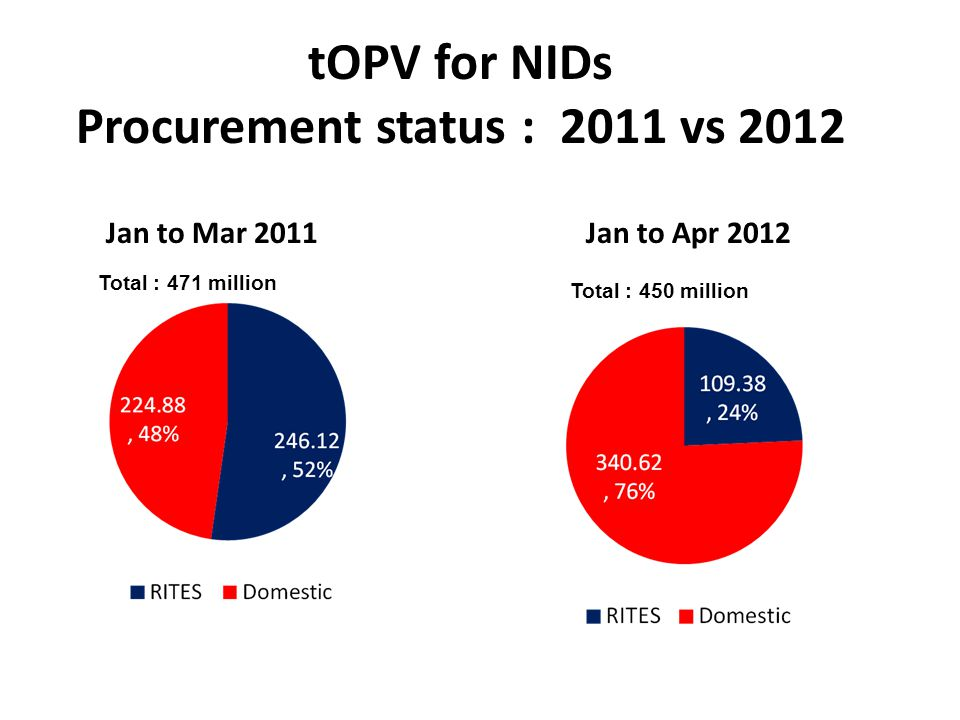 Procurement status : 2011 vs 2012