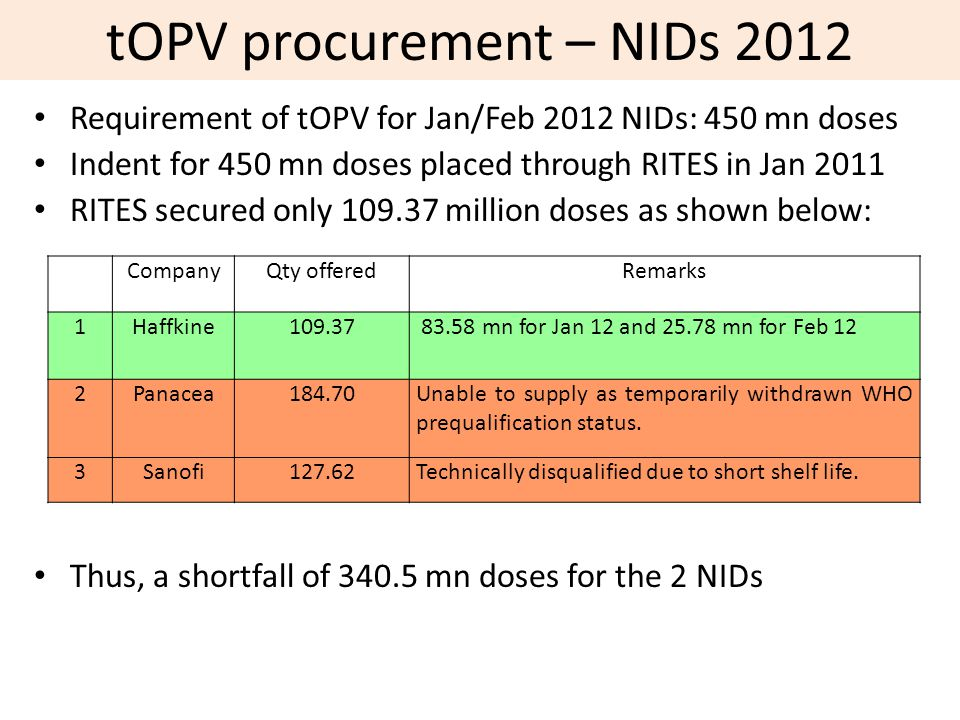 tOPV procurement – NIDs 2012