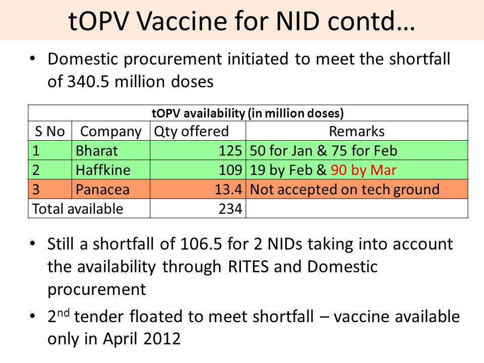 tOPV Vaccine for NID contd…