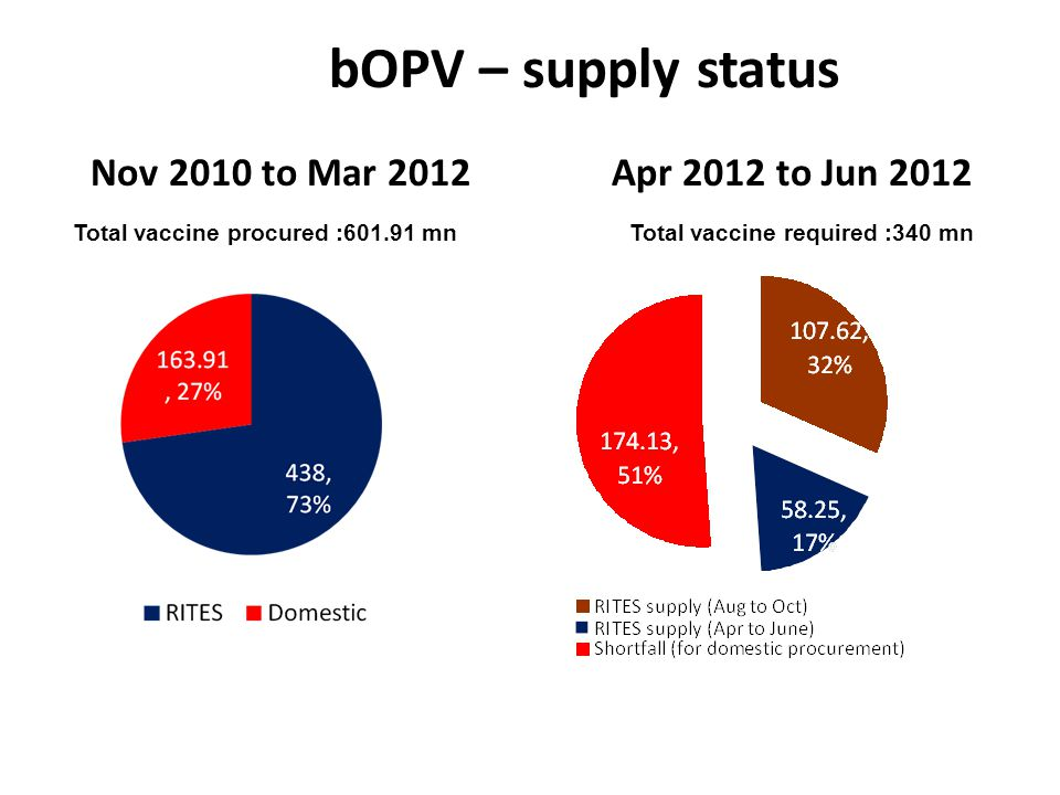 bOPV – supply status Nov 2010 to Mar 2012 Apr 2012 to Jun 2012