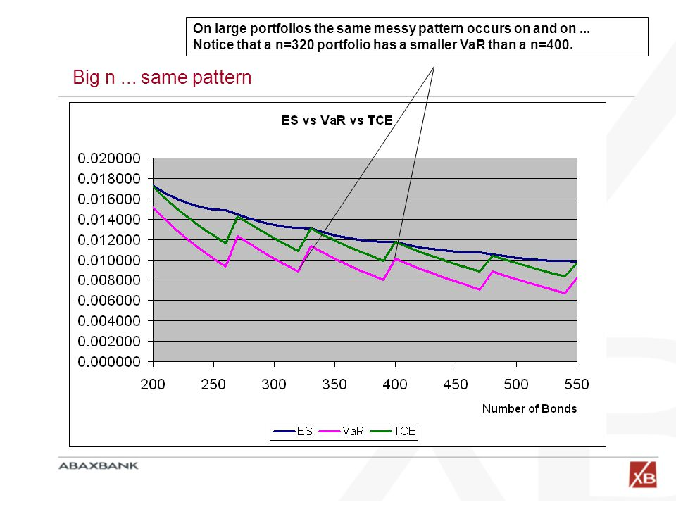 On large portfolios the same messy pattern occurs on and on ...