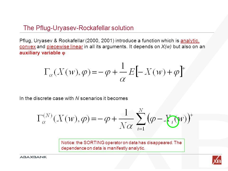 The Pflug-Uryasev-Rockafellar solution