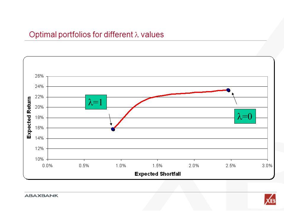 Optimal portfolios for different  values
