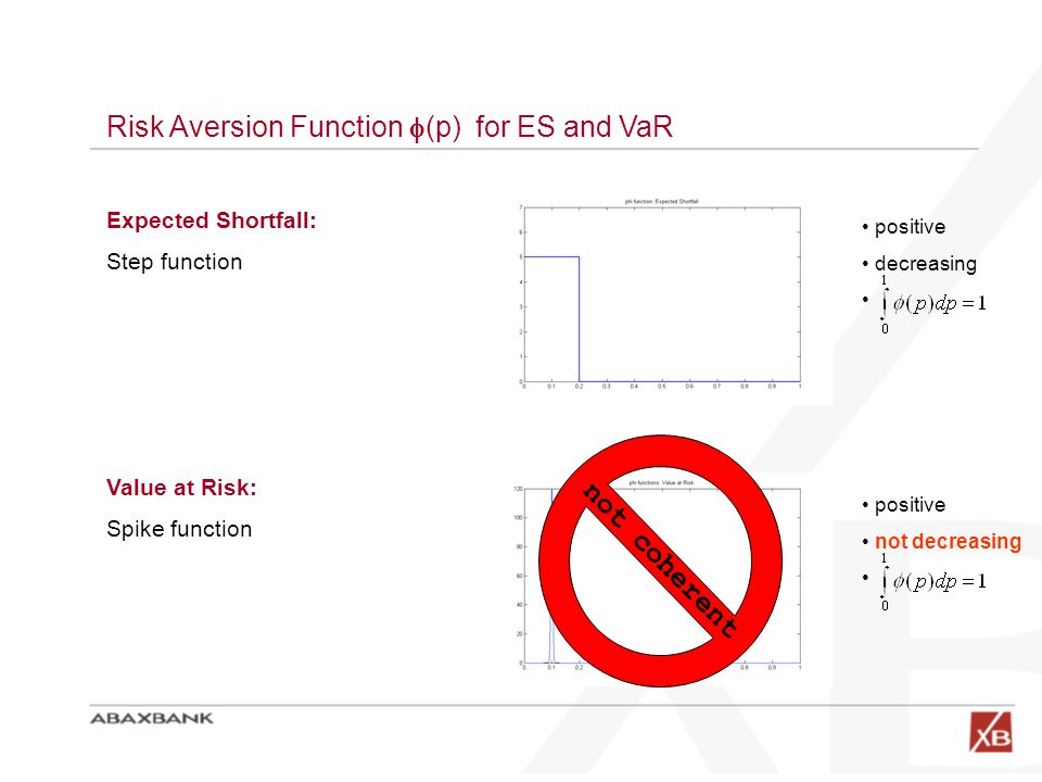 Risk Aversion Function (p) for ES and VaR