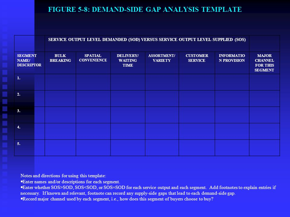 FIGURE 5-8: DEMAND-SIDE GAP ANALYSIS TEMPLATE