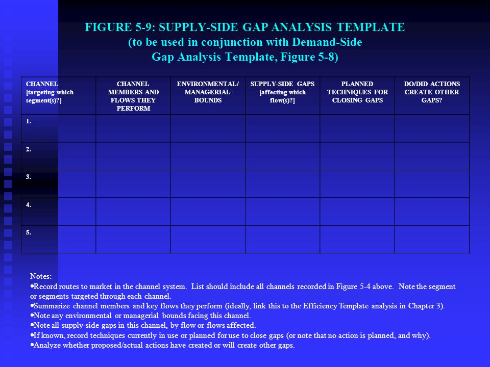FIGURE 5-9: SUPPLY-SIDE GAP ANALYSIS TEMPLATE (to be used in conjunction with Demand-Side Gap Analysis Template, Figure 5-8)