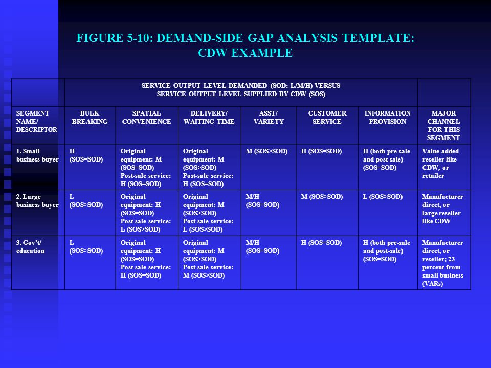 FIGURE 5-10: DEMAND-SIDE GAP ANALYSIS TEMPLATE: CDW EXAMPLE