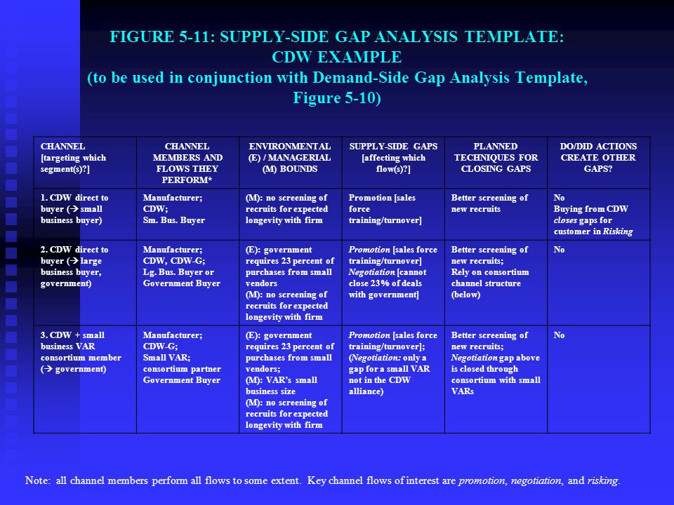 FIGURE 5-11: SUPPLY-SIDE GAP ANALYSIS TEMPLATE: CDW EXAMPLE (to be used in conjunction with Demand-Side Gap Analysis Template, Figure 5-10)