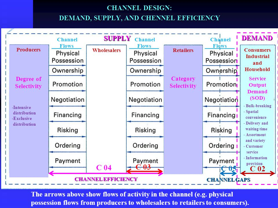 DEMAND, SUPPLY, AND CHENNEL EFFICIENCY