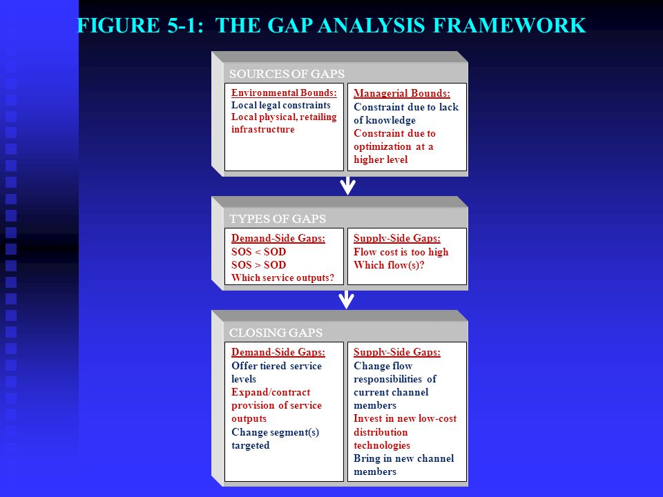 FIGURE 5-1: THE GAP ANALYSIS FRAMEWORK