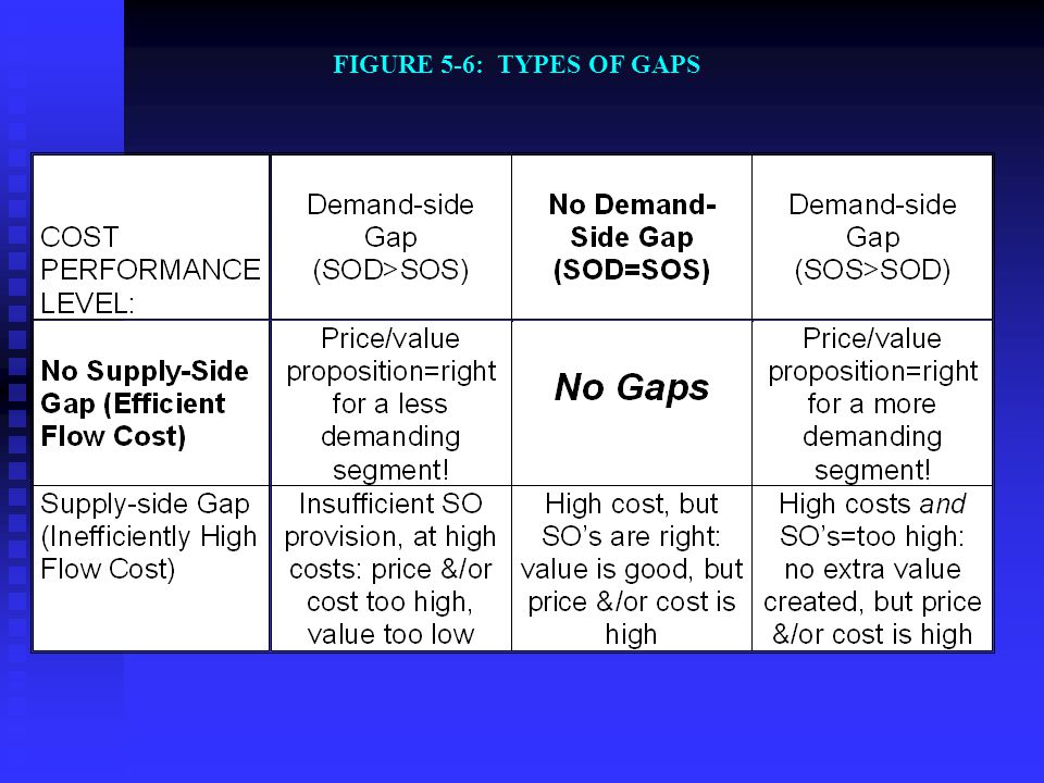 FIGURE 5-6: TYPES OF GAPS