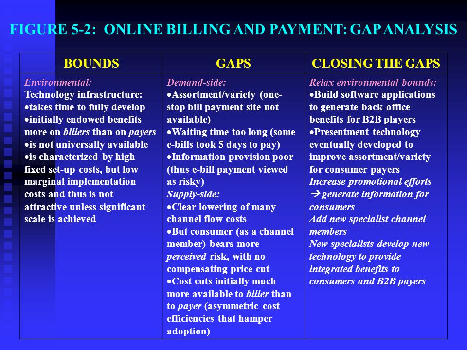 FIGURE 5-2: ONLINE BILLING AND PAYMENT: GAP ANALYSIS
