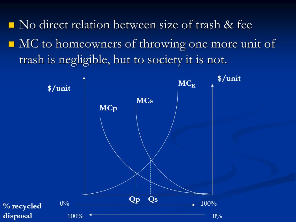 No direct relation between size of trash & fee