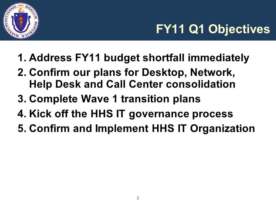 FY11 Q1 Objectives Address FY11 budget shortfall immediately