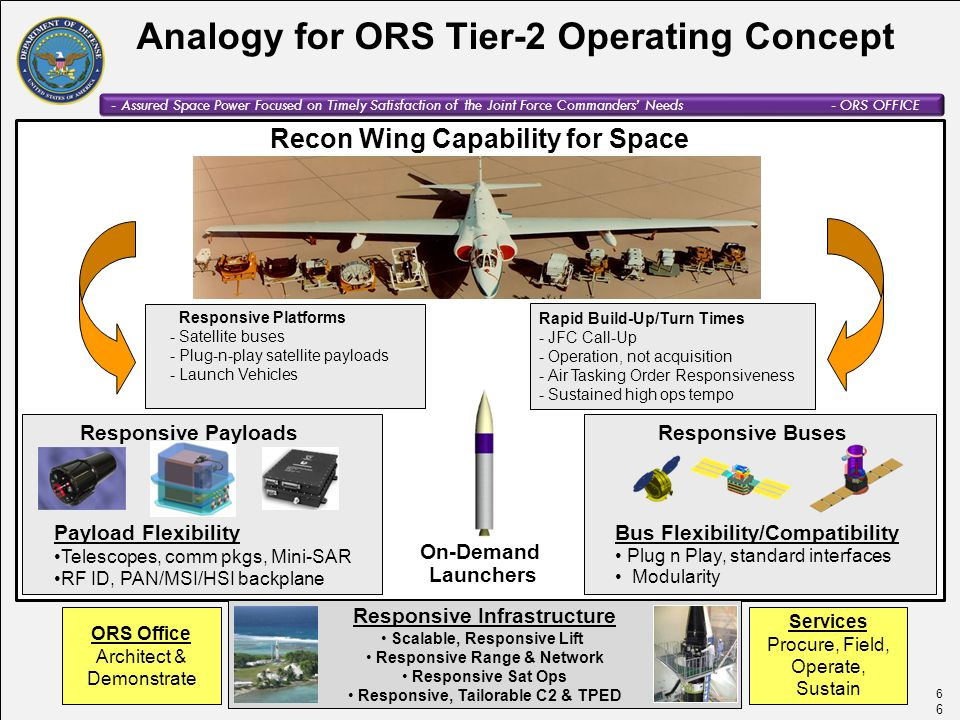 Analogy for ORS Tier-2 Operating Concept